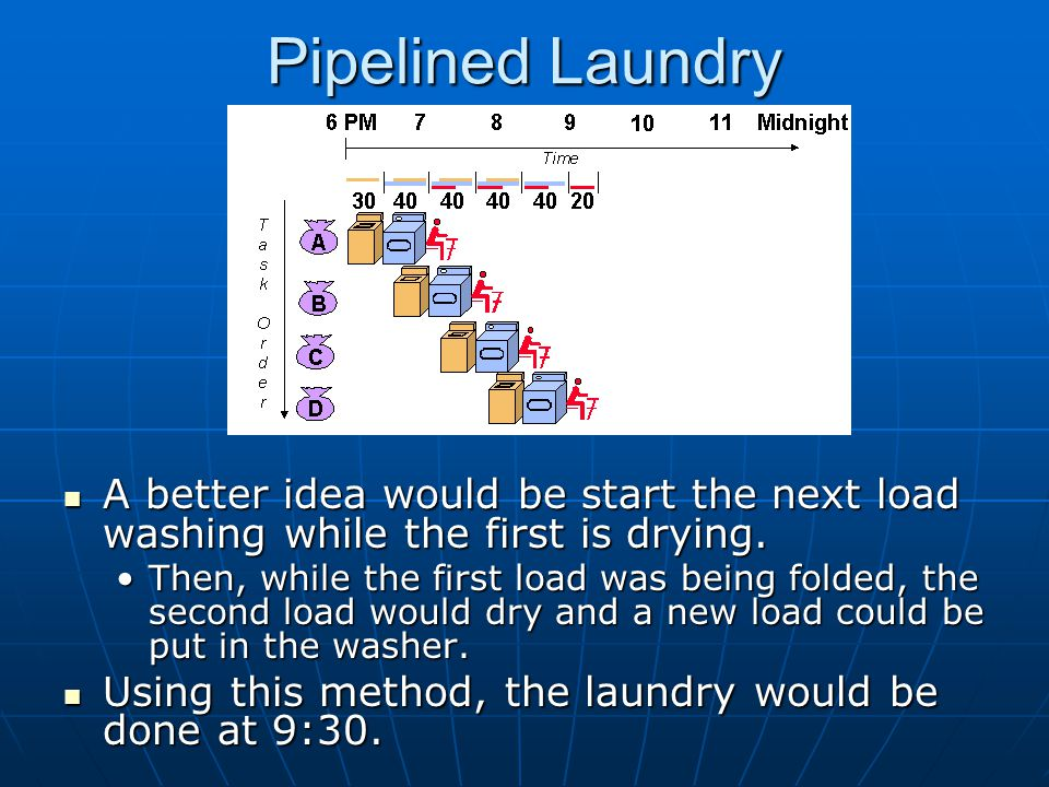 Processors Computers, like laundry, typically perform the exact same steps for every instruction: Computers, like laundry, typically perform the exact same steps for every instruction: Fetch an instruction from memoryFetch an instruction from memory Decode the instructionDecode the instruction Execute the instructionExecute the instruction Read memory to get inputRead memory to get input Write the result back to memoryWrite the result back to memory