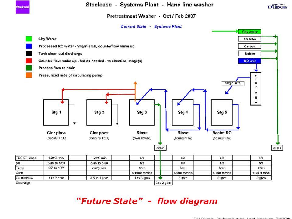 Future State - flow diagram