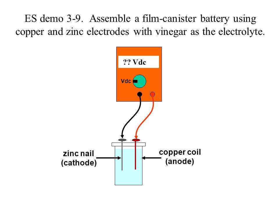 ?.Vdc Vdc zinc nail (cathode) copper coil (anode) ES demo 3-9.