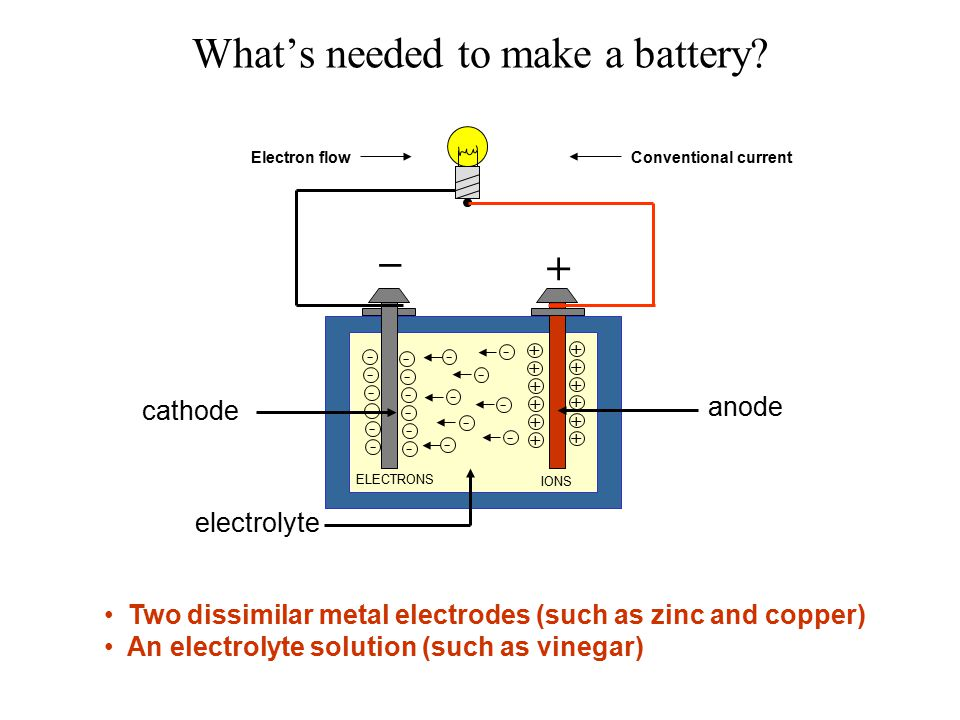 What's needed to make a battery.