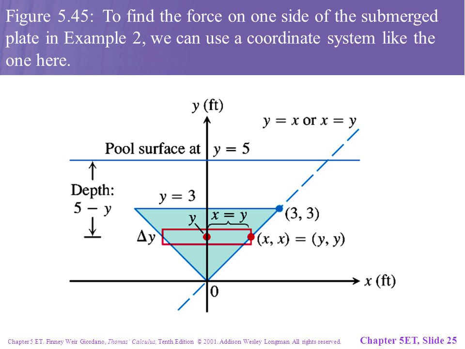 Chapter 5ET, Slide 25 Chapter 5 ET. Finney Weir Giordano, Thomas' Calculus, Tenth Edition © 2001.