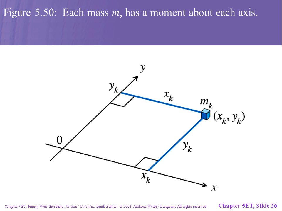 Chapter 5ET, Slide 26 Chapter 5 ET. Finney Weir Giordano, Thomas' Calculus, Tenth Edition © 2001.