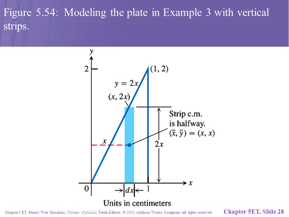 Chapter 5ET, Slide 28 Chapter 5 ET. Finney Weir Giordano, Thomas' Calculus, Tenth Edition © 2001.