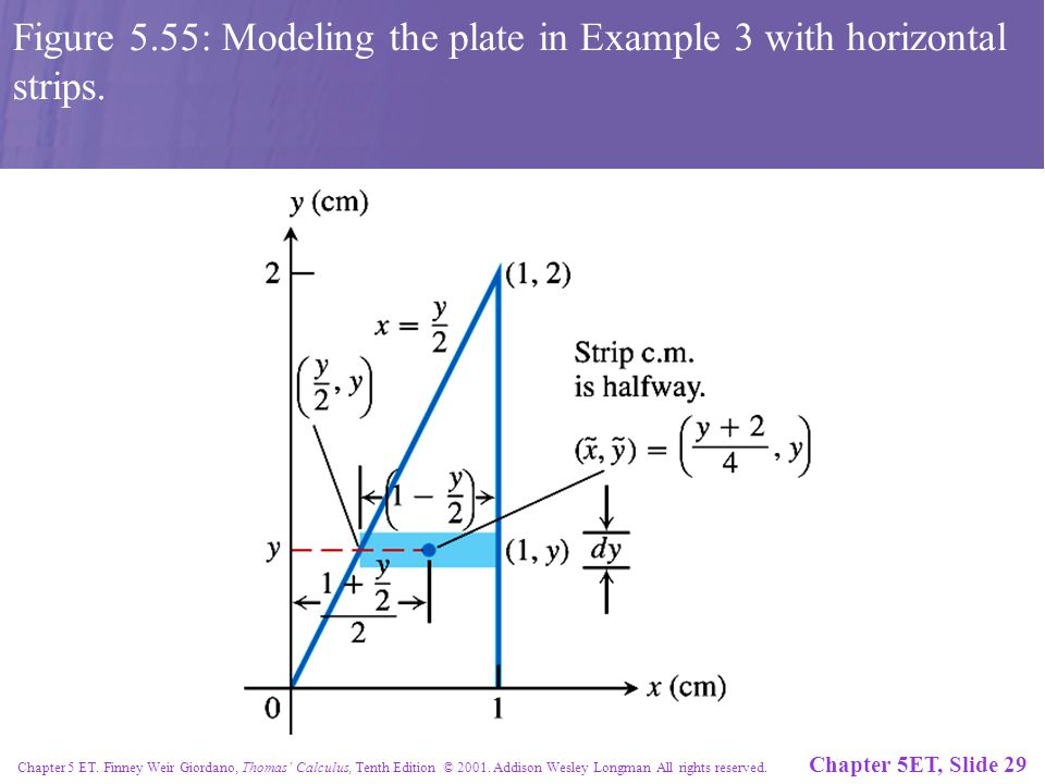Chapter 5ET, Slide 29 Chapter 5 ET. Finney Weir Giordano, Thomas' Calculus, Tenth Edition © 2001. Addison Wesley Longman All rights reserved. Figure 5