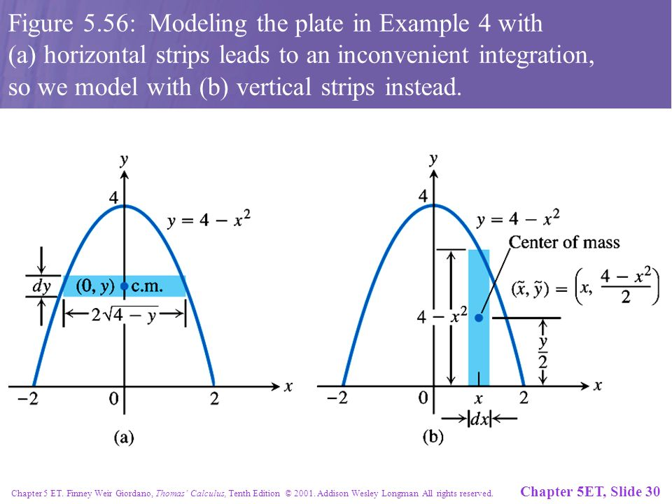 Chapter 5ET, Slide 30 Chapter 5 ET. Finney Weir Giordano, Thomas' Calculus, Tenth Edition © 2001. Addison Wesley Longman All rights reserved. Figure 5