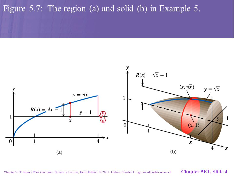 Chapter 5ET, Slide 4 Chapter 5 ET. Finney Weir Giordano, Thomas' Calculus, Tenth Edition © 2001. Addison Wesley Longman All rights reserved. Figure 5.