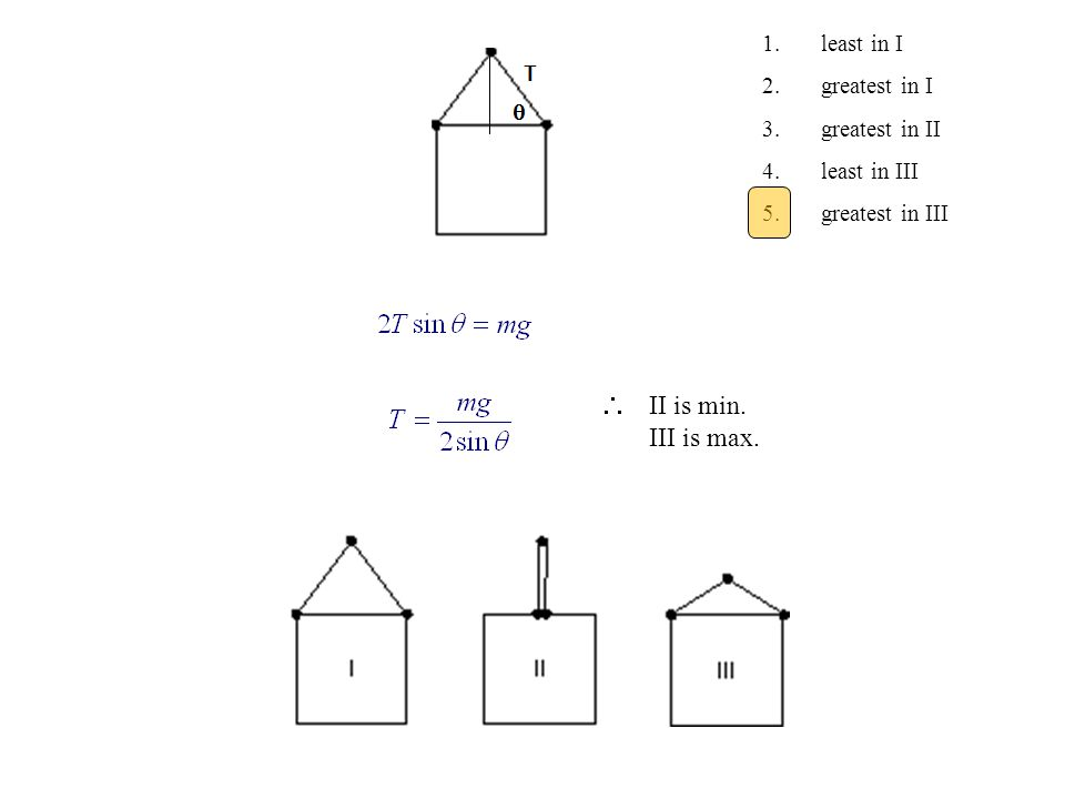  II is min. III is max. 1. least in I 2. greatest in I 3. greatest in II 4. least in III 5. greatest in III