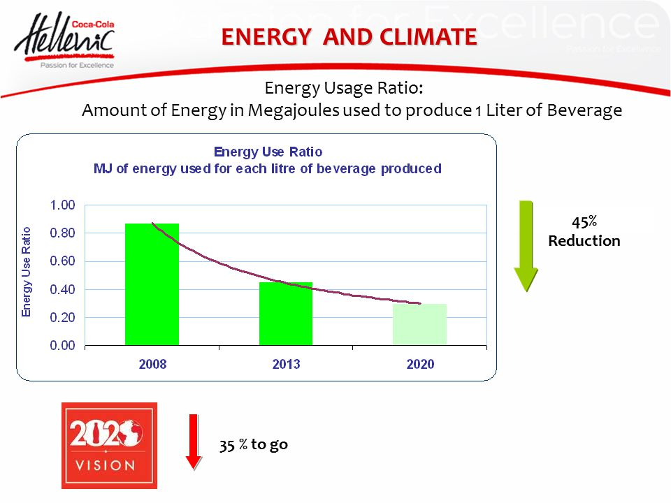 Energy Usage Ratio: Amount of Energy in Megajoules used to produce 1 Liter of Beverage 45% Reduction ENERGY AND CLIMATE 35 % to go