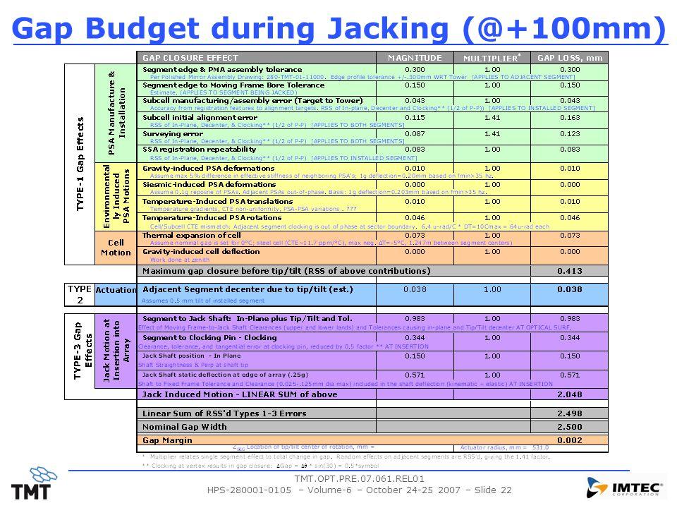 TMT.OPT.PRE.07.061.REL01 HPS-280001-0105 – Volume-6 – October 24-25 2007 – Slide 22 Gap Budget during Jacking (@+100mm)