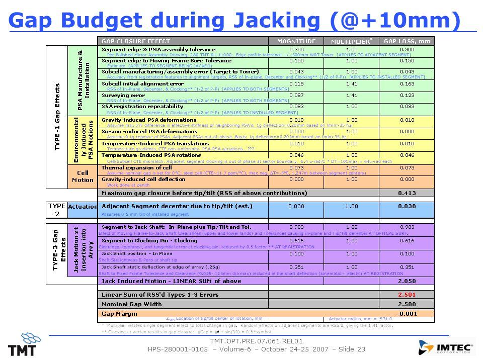 TMT.OPT.PRE.07.061.REL01 HPS-280001-0105 – Volume-6 – October 24-25 2007 – Slide 23 Gap Budget during Jacking (@+10mm)