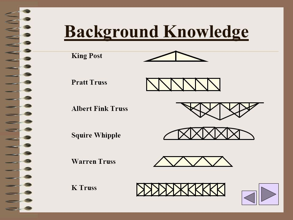 Background Knowledge King Post Pratt Truss Albert Fink Truss Squire Whipple Warren Truss K Truss