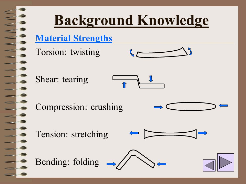 Material Strengths Torsion: twisting Shear: tearing Compression: crushing Tension: stretching Bending: folding Background Knowledge