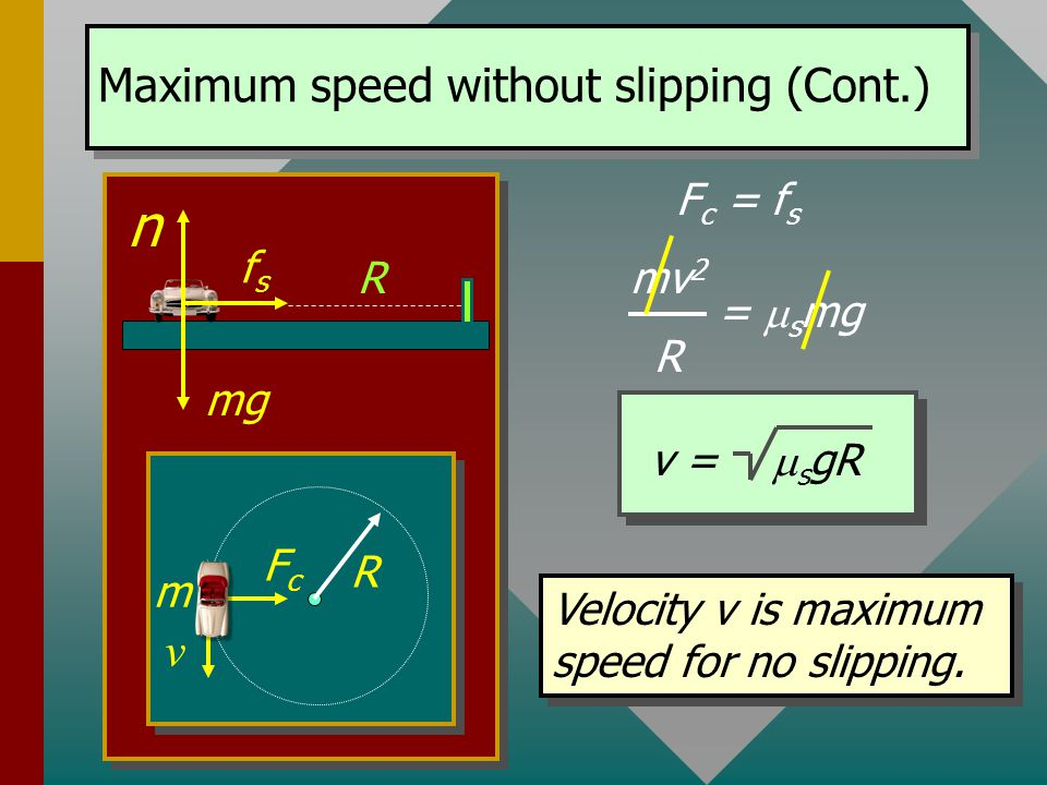 Finding the maximum speed for negotiating a turn without slipping. F c = f s f s =  s mg F c = mv 2 R The car is on the verge of slipping when F C is
