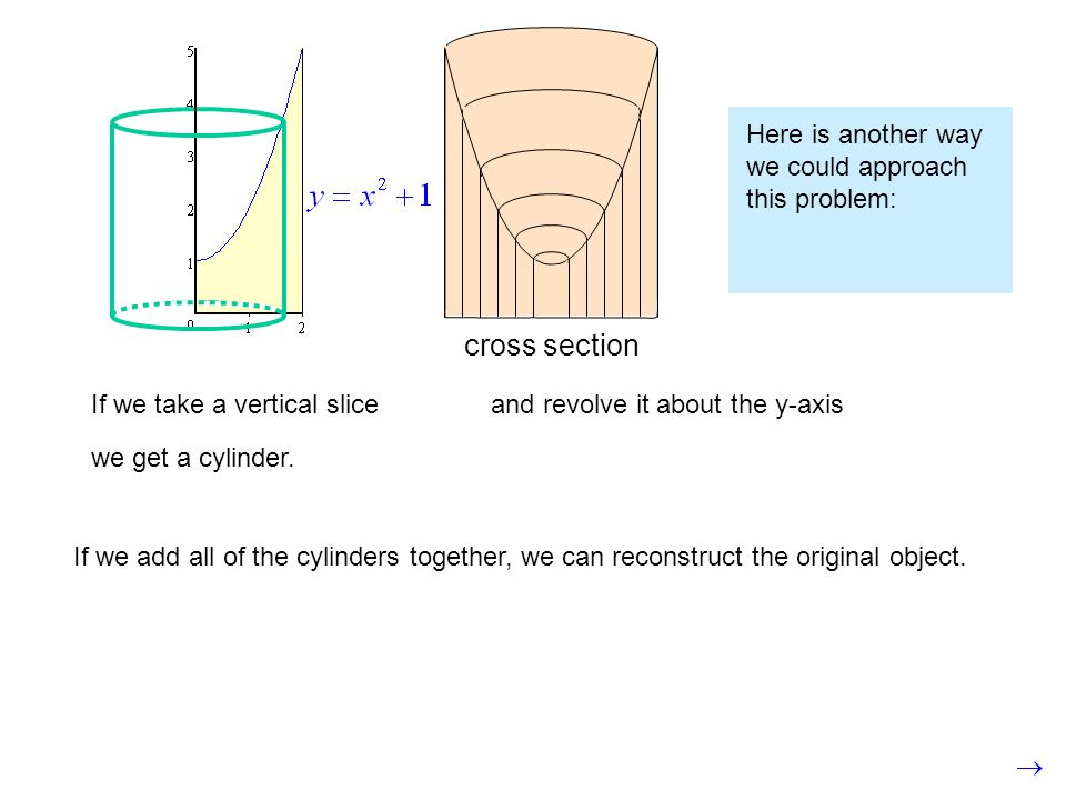 If we take a vertical sliceand revolve it about the y-axis we get a cylinder. cross section If we add all of the cylinders together, we can reconstruc