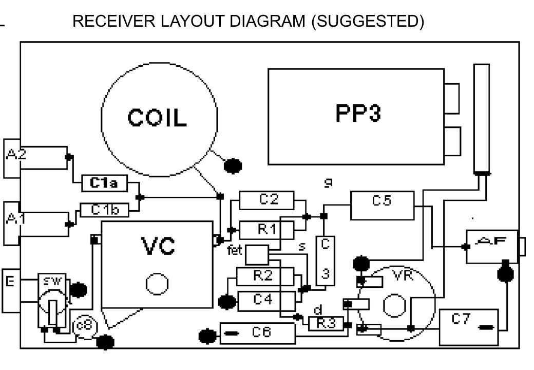 RECEIVER LAYOUT DIAGRAM (SUGGESTED)