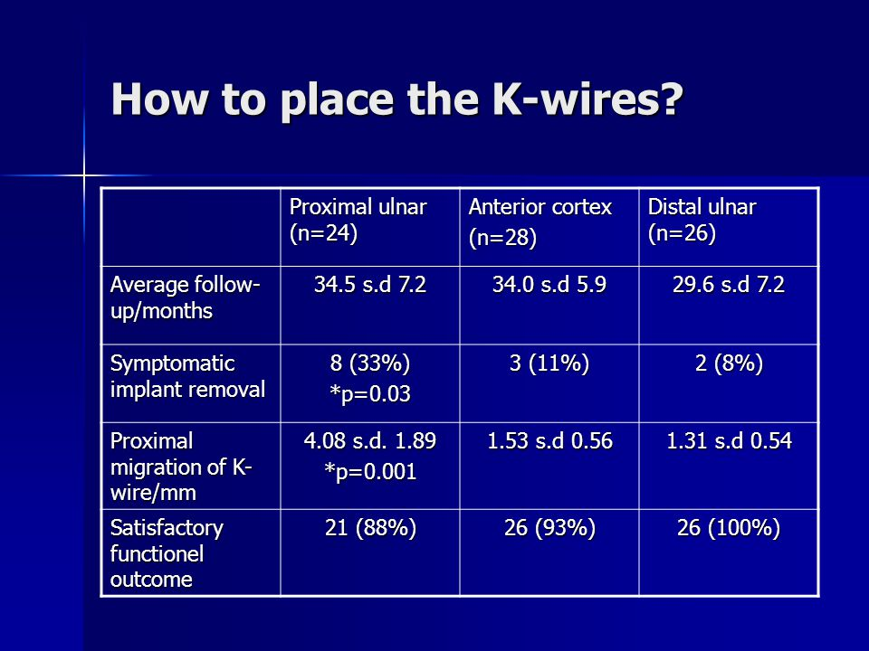 How to place the K-wires.