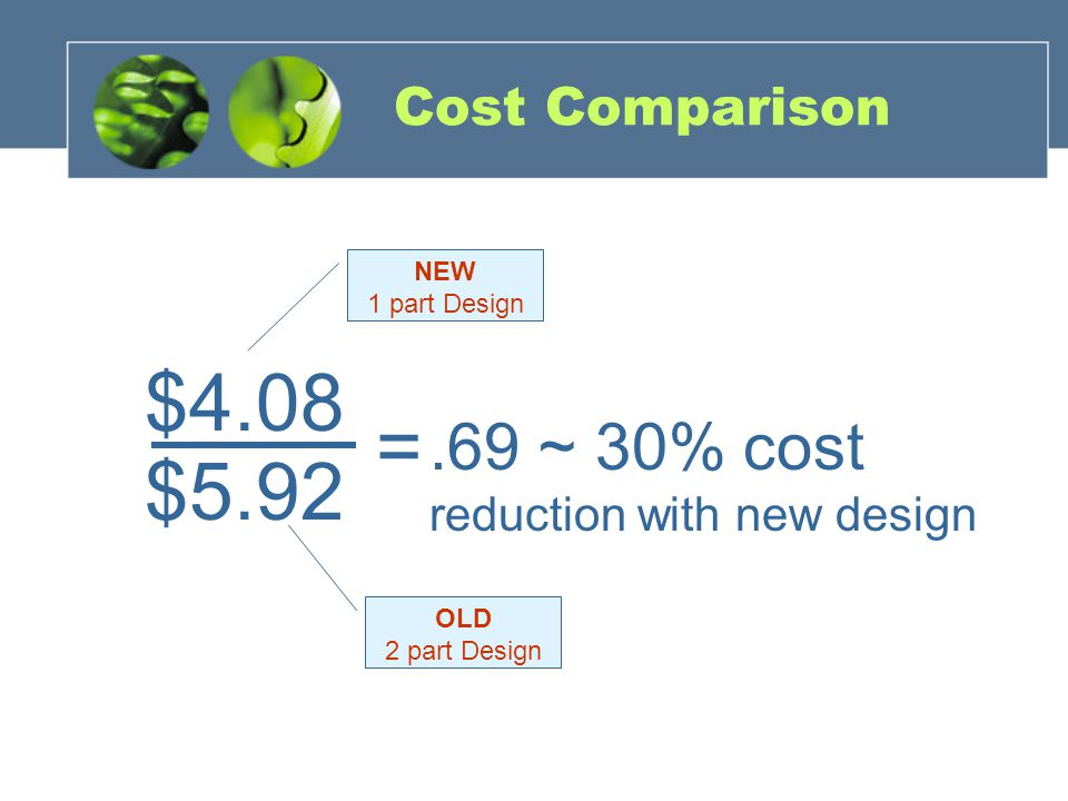 Cost Comparison $5.92 $4.08 =.69 ~ 30% cost reduction with new design OLD 2 part Design NEW 1 part Design