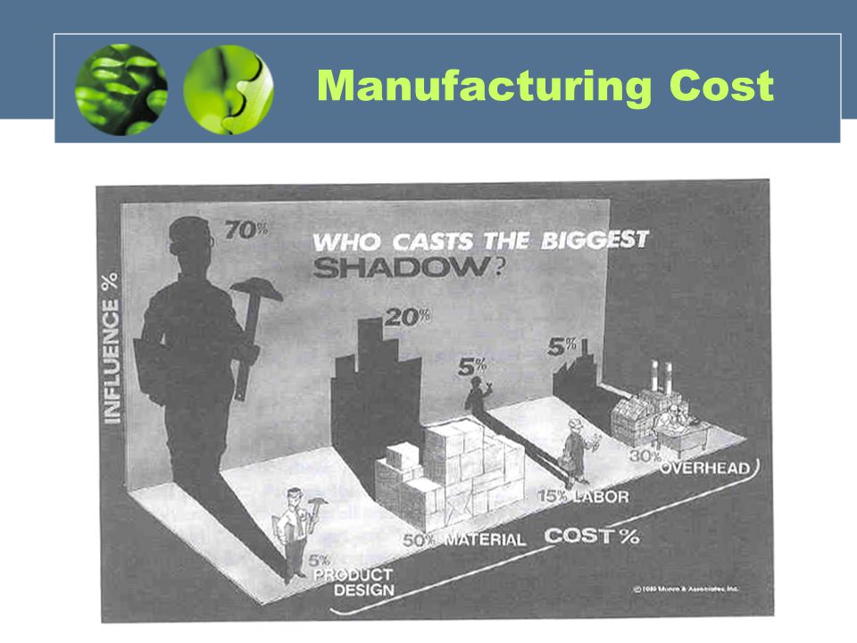 Manufacturing Cost