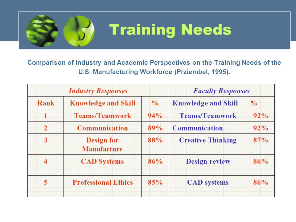 Training Needs Comparison of Industry and Academic Perspectives on the Training Needs of the U.S.