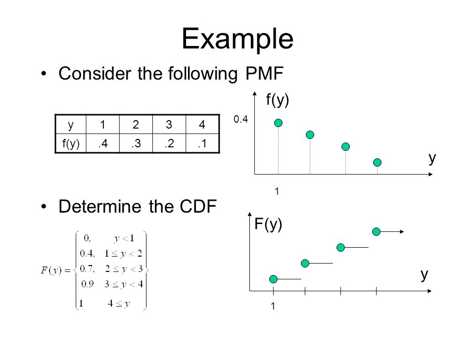 Example Consider the following PMF Determine the CDF y1234 f(y).4.3.2.1 y f(y) 0.4 1 F(y) y 1