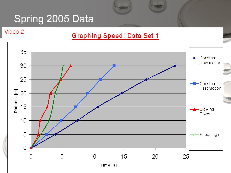 Spring 2005 Data Video 2