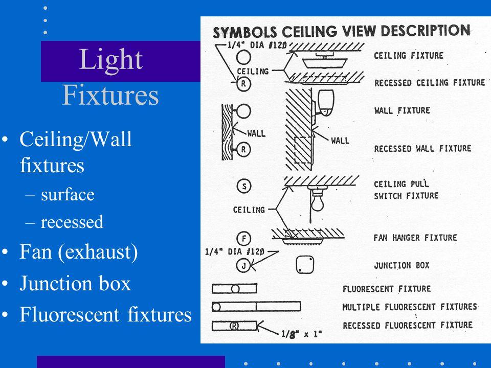 Light Fixtures Ceiling/Wall fixtures –surface –recessed Fan (exhaust) Junction box Fluorescent fixtures