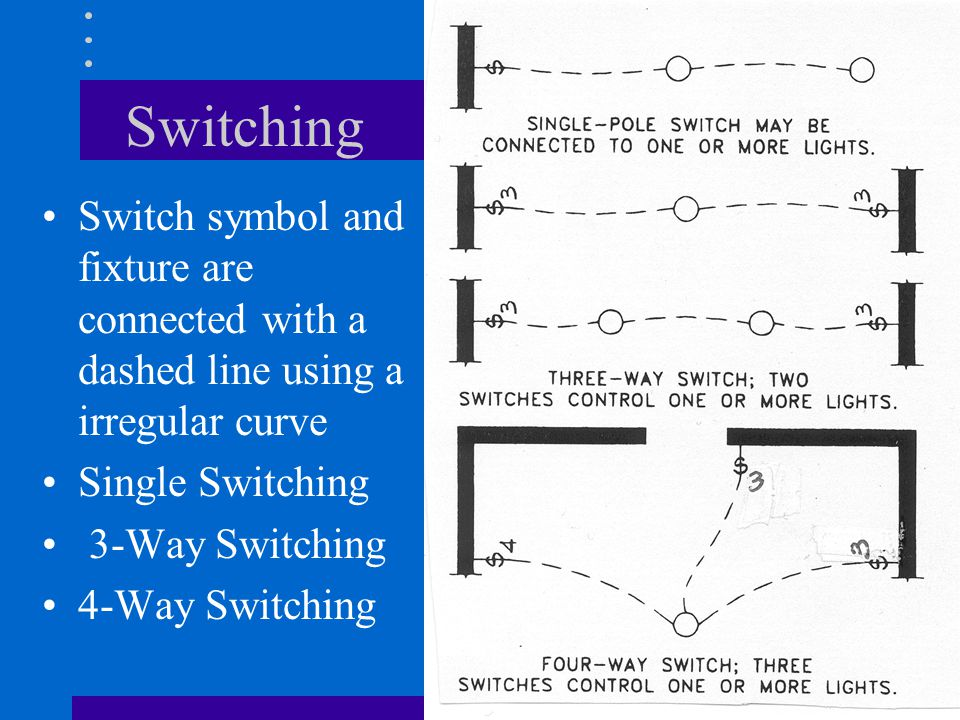 Switching Switch symbol and fixture are connected with a dashed line using a irregular curve Single Switching 3-Way Switching 4-Way Switching