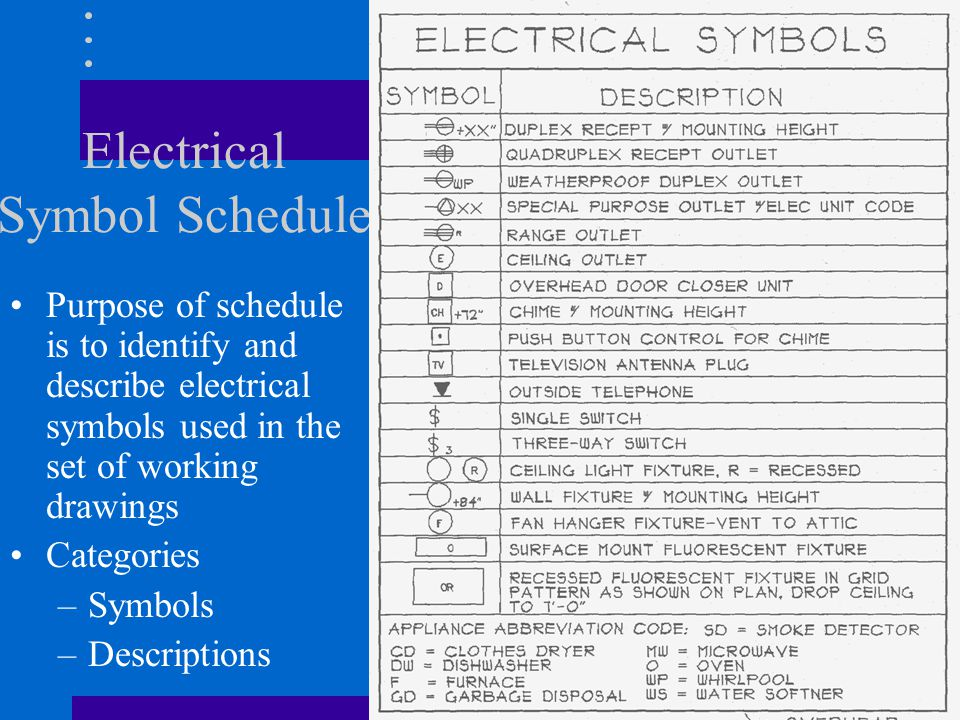 Electrical Symbol Schedule Purpose of schedule is to identify and describe electrical symbols used in the set of working drawings Categories –Symbols –Descriptions