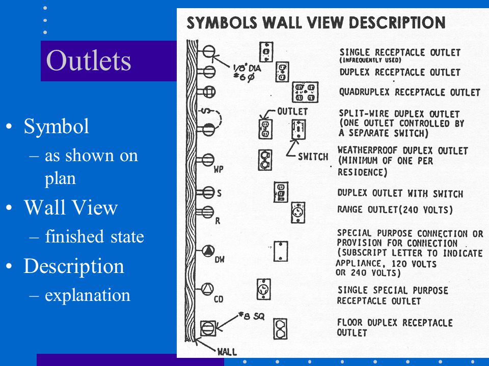 Outlets Symbol –as shown on plan Wall View –finished state Description –explanation