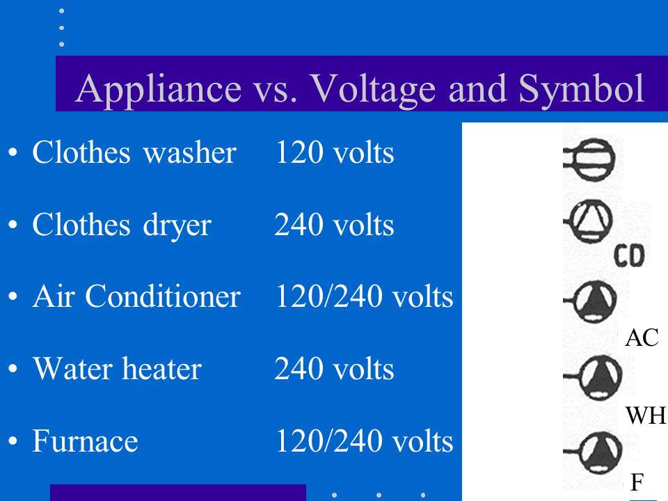 Appliance vs.