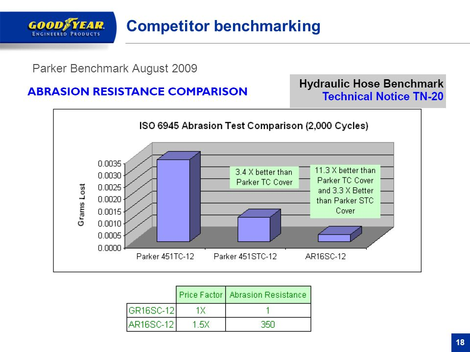 18 Competitor benchmarking Parker Benchmark August 2009