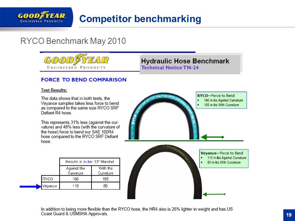 19 Competitor benchmarking RYCO Benchmark May 2010