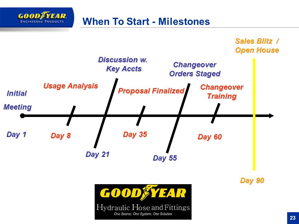 23 When To Start - Milestones Day 1 InitialMeeting Day 8 Usage Analysis Day 21 Discussion w. Key Accts Day 35 Proposal Finalized Day 55 Changeover Ord