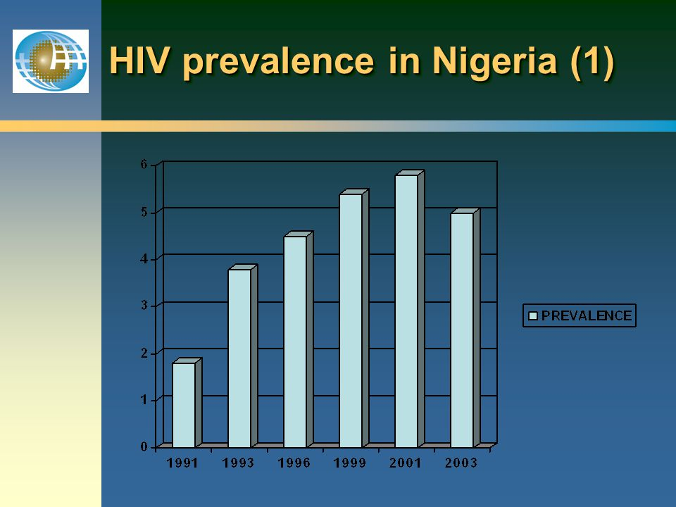 HIV prevalence in Nigeria (1)