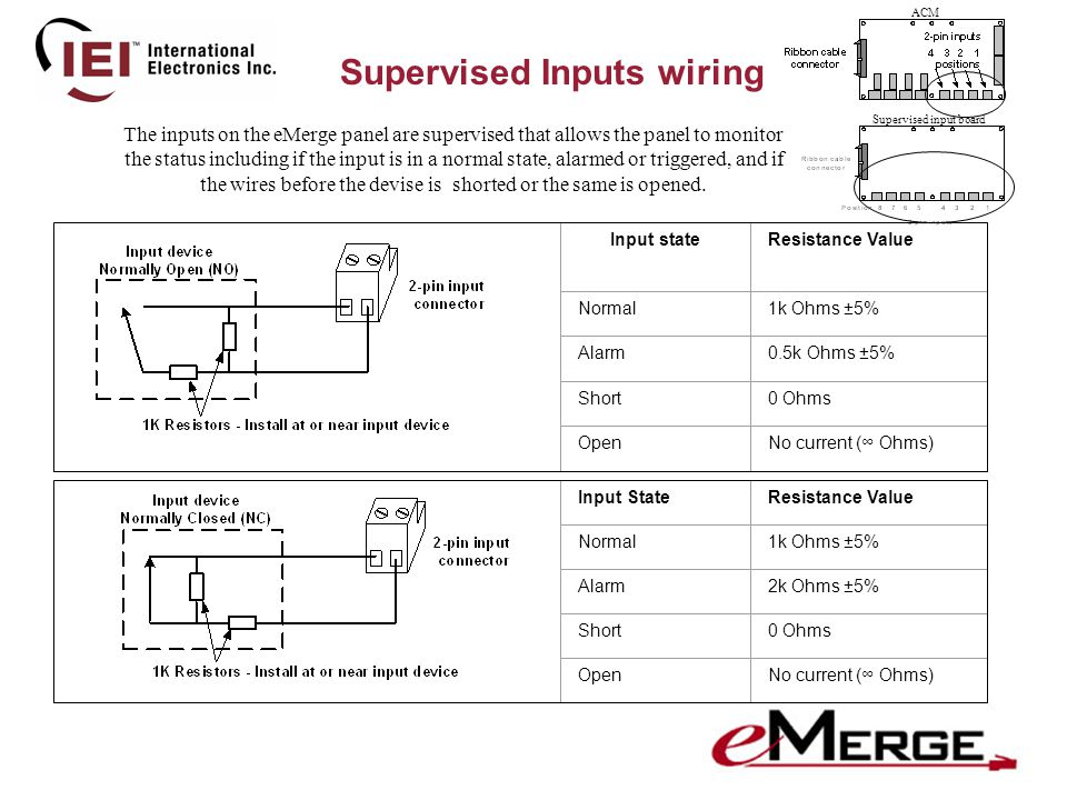 Supervised Inputs wiring Input stateResistance Value Normal1k Ohms ±5% Alarm0.5k Ohms ±5% Short0 Ohms OpenNo current (∞ Ohms) Input StateResistance Value Normal1k Ohms ±5% Alarm2k Ohms ±5% Short0 Ohms OpenNo current (∞ Ohms) ACM Supervised input board The inputs on the eMerge panel are supervised that allows the panel to monitor the status including if the input is in a normal state, alarmed or triggered, and if the wires before the devise is shorted or the same is opened.