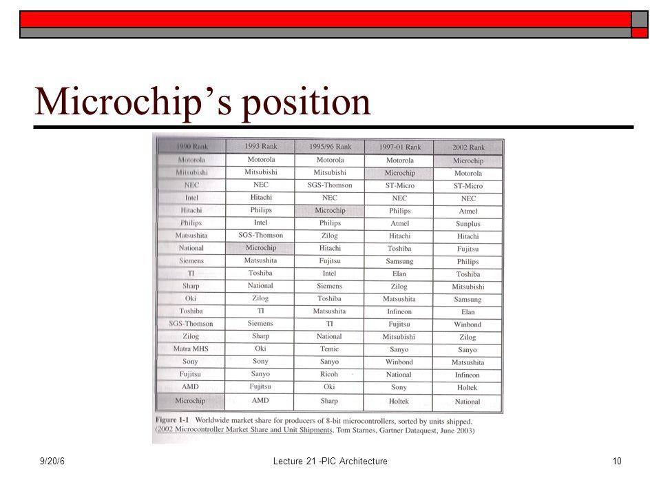 9/20/6Lecture 21 -PIC Architecture10 Microchip's position