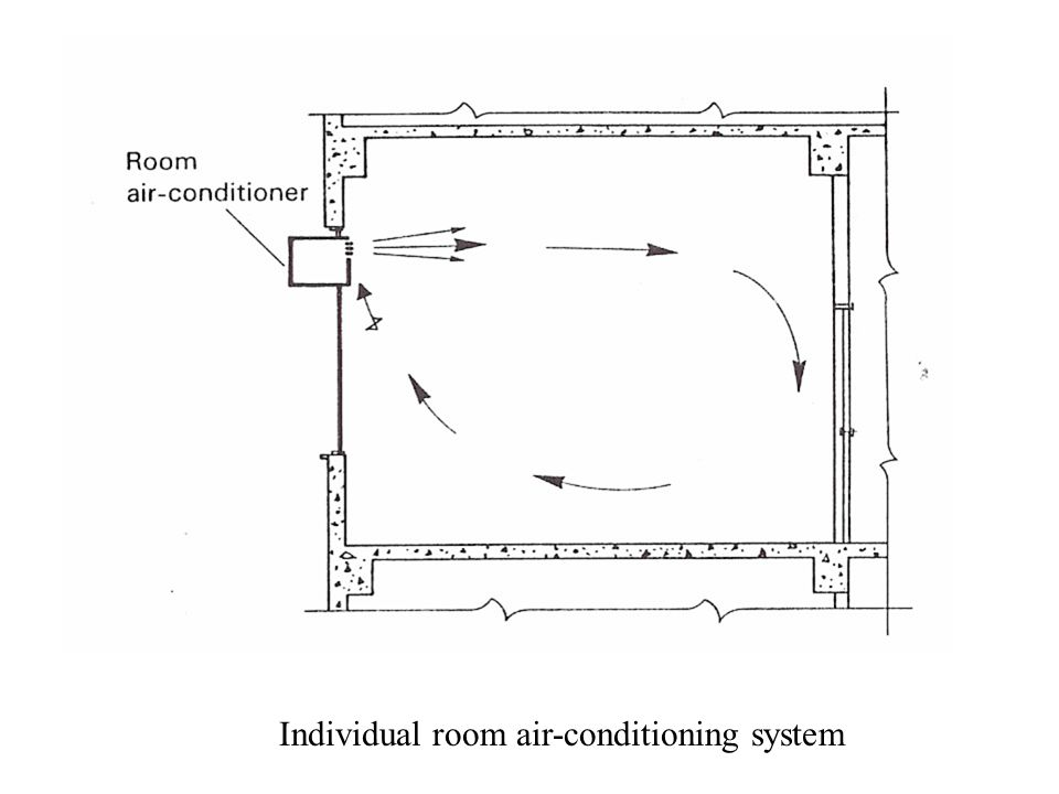 Individual room air-conditioning system