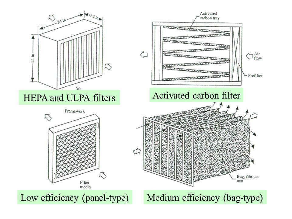 Low efficiency (panel-type)Medium efficiency (bag-type) HEPA and ULPA filters Activated carbon filter