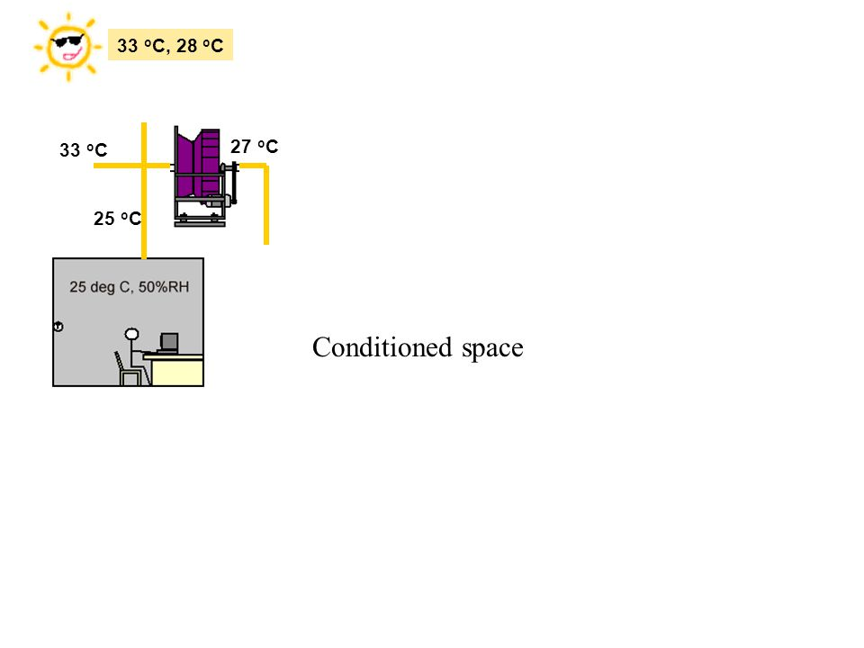 33 o C, 28 o C 27 o C 33 o C 25 o C Conditioned space