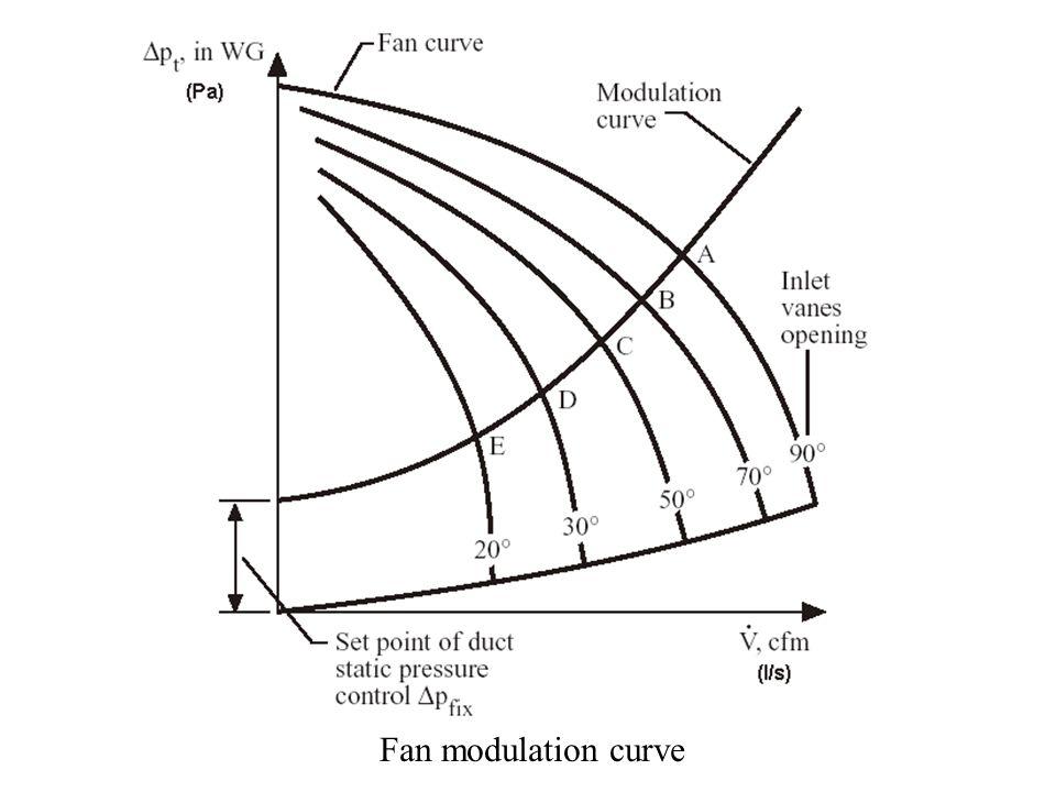 Fan modulation curve