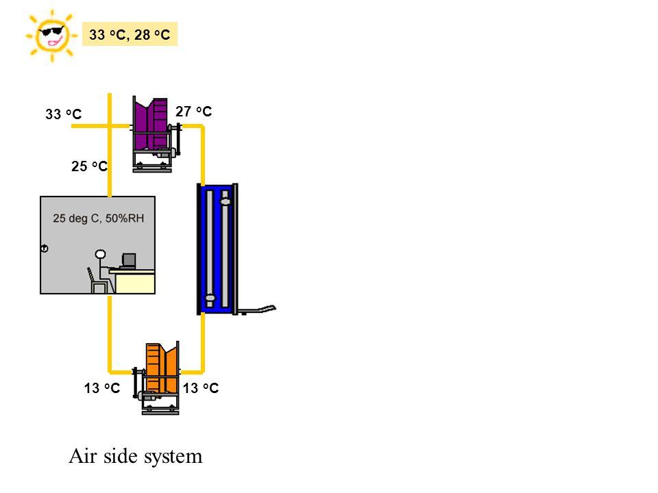 13 o C 33 o C, 28 o C 27 o C 33 o C 25 o C Air side system