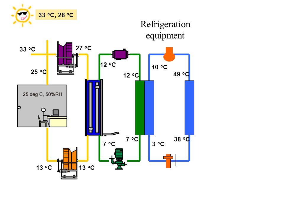 13 o C 12 o C 7 o C3 o C 38 o C 49 o C 10 o C 33 o C, 28 o C 7 o C 12 o C 27 o C 33 o C 25 o C Refrigeration equipment