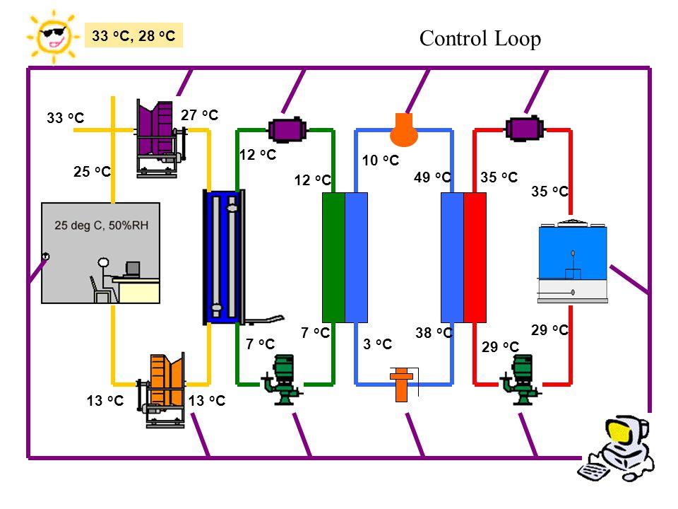 13 o C 12 o C 7 o C3 o C 38 o C 49 o C 10 o C 35 o C 29 o C 33 o C, 28 o C 7 o C 12 o C 29 o C 35 o C 27 o C 33 o C 25 o C Control Loop
