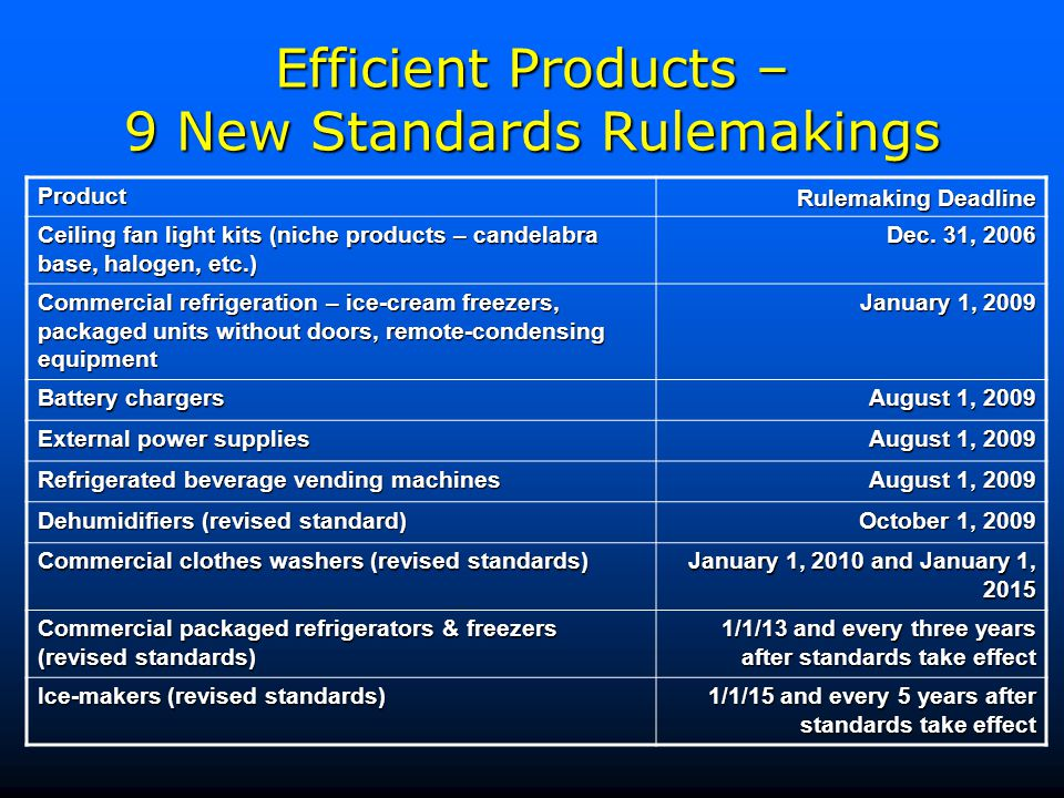 Efficient Products – 9 New Standards Rulemakings Product Rulemaking Deadline Ceiling fan light kits (niche products – candelabra base, halogen, etc.) Dec.
