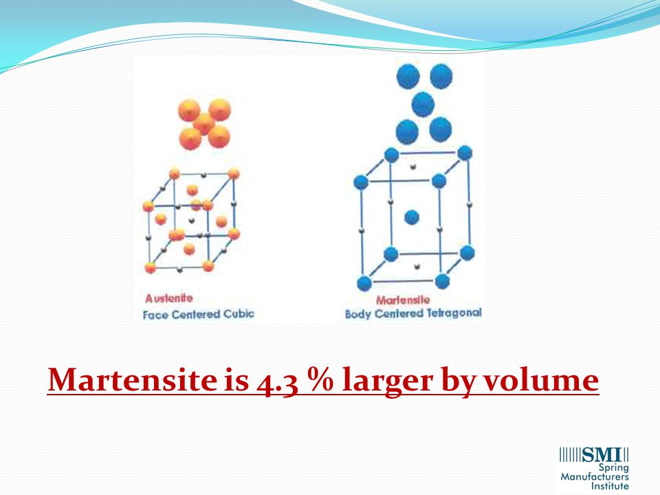 Martensite is 4.3 % larger by volume