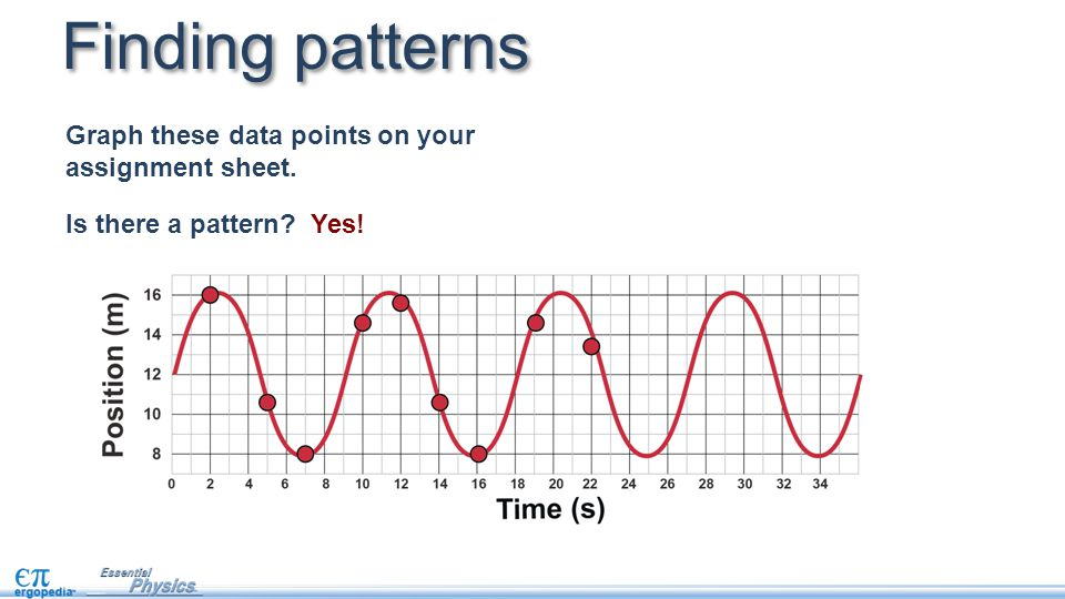 Finding patterns Graph these data points on your assignment sheet. Is there a pattern? Yes!
