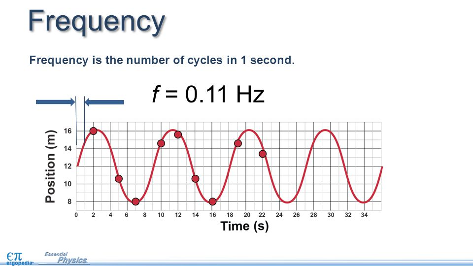 Frequency Frequency is the number of cycles in 1 second. f = 0.11 Hz