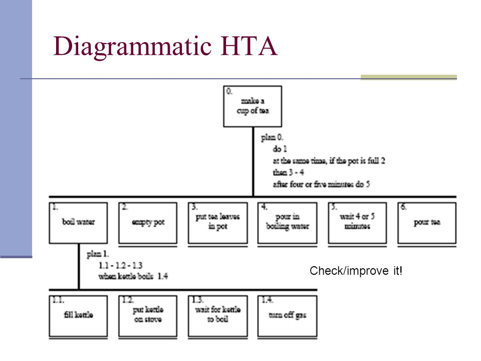 Diagrammatic HTA Check/improve it!