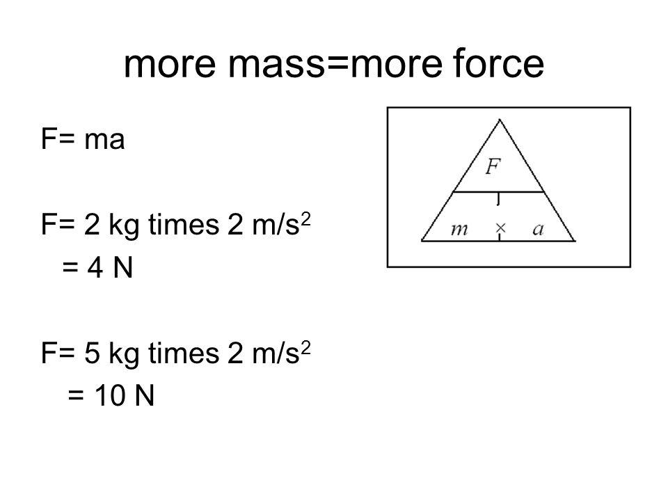 more mass=more force F= ma F= 2 kg times 2 m/s 2 = 4 N F= 5 kg times 2 m/s 2 = 10 N
