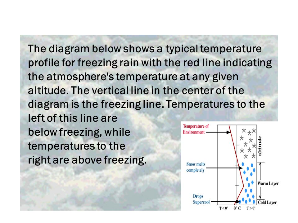 The diagram below shows a typical temperature profile for freezing rain with the red line indicating the atmosphere s temperature at any given altitude.